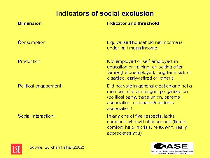 Indicators of social exclusion Dimension Indicator and threshold Consumption Equivalized household net income is