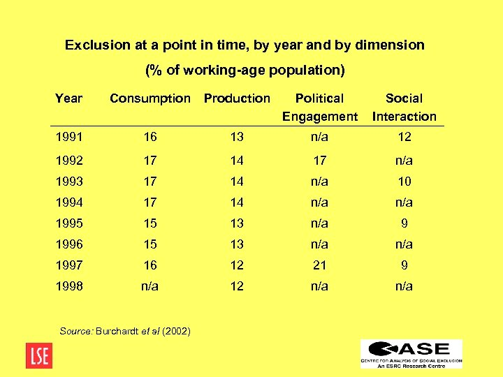 Exclusion at a point in time, by year and by dimension (% of working-age