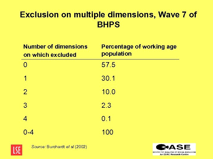 Exclusion on multiple dimensions, Wave 7 of BHPS Number of dimensions on which excluded