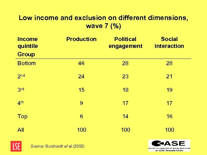 Low income and exclusion on different dimensions, wave 7 (%) Income quintile Group Production