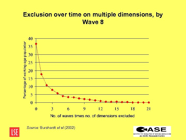 Exclusion over time on multiple dimensions, by Wave 8 Source: Burchardt et al (2002)