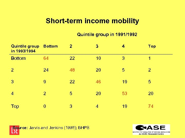 Short-term income mobility Quintile group in 1991/1992 Quintile group in 1993/1994 Bottom 2 3