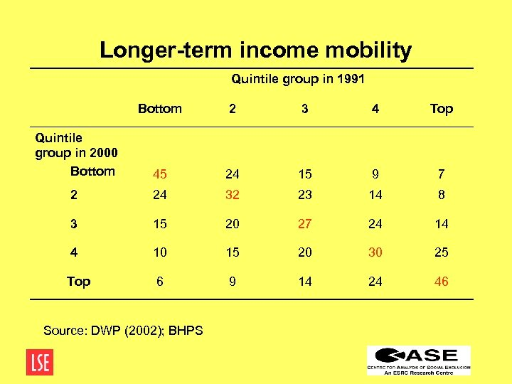 Longer-term income mobility Quintile group in 1991 Bottom 2 3 4 Top Quintile group