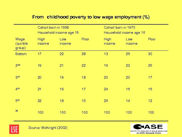 From childhood poverty to low wage employment (%) Cohort born in 1958 Household income