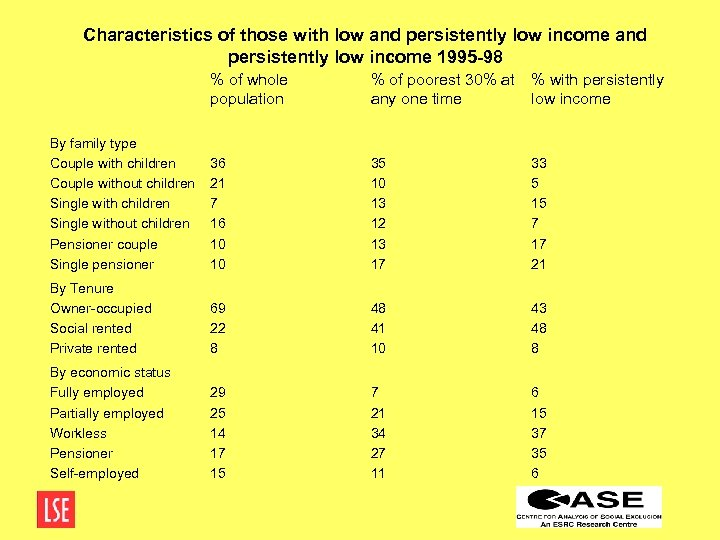 Characteristics of those with low and persistently low income 1995 -98 % of whole