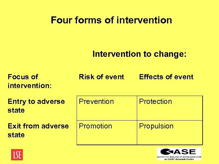 Four forms of intervention Intervention to change: Focus of intervention: Risk of event Effects