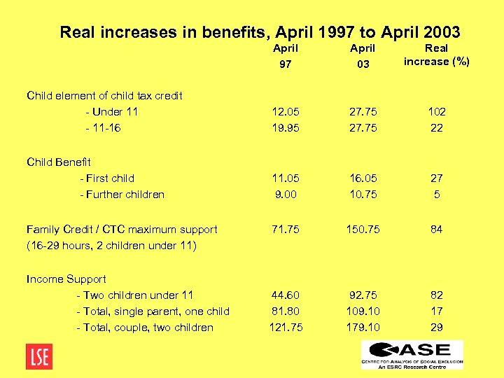 Real increases in benefits, April 1997 to April 2003 April 97 April 03 Real