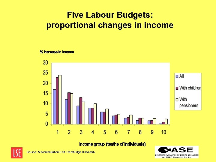 Five Labour Budgets: proportional changes in income % increase in income Income group (tenths