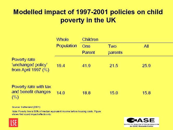 Modelled impact of 1997 -2001 policies on child poverty in the UK Whole Population