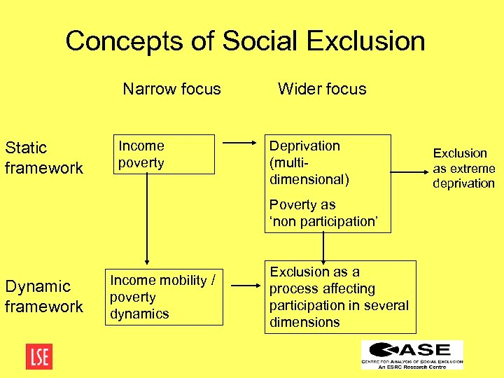 Concepts of Social Exclusion Narrow focus Static framework Income poverty Wider focus Deprivation (multidimensional)