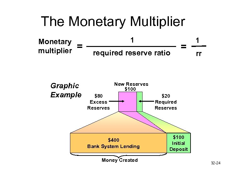 The Monetary Multiplier Monetary multiplier = Graphic Example 1 required reserve ratio = 1
