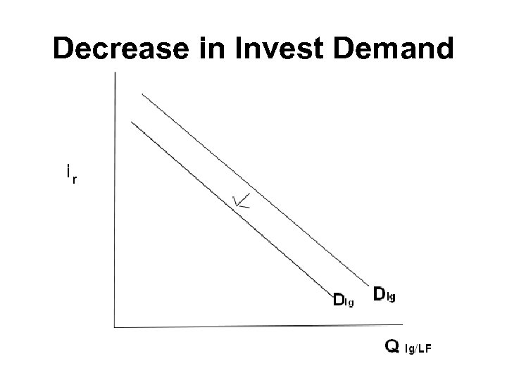 Decrease in Invest Demand r
