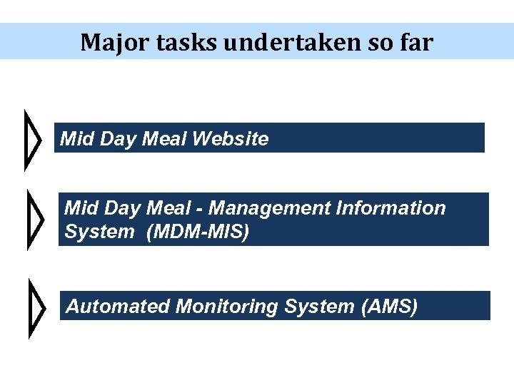 Major tasks undertaken so far Mid Day Meal Website Mid Day Meal - Management