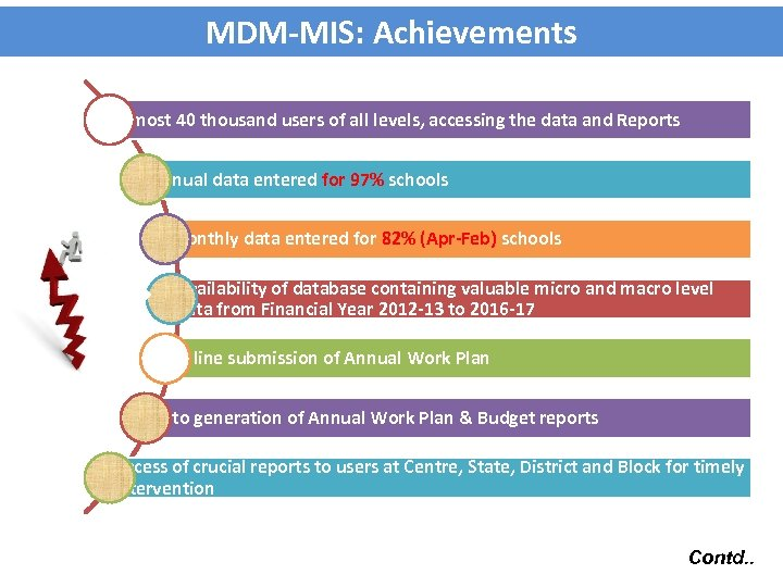 MDM-MIS: Achievements Almost 40 thousand users of all levels, accessing the data and Reports