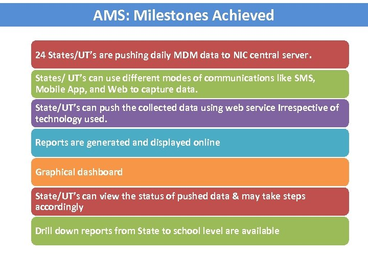 AMS: Milestones Achieved 24 States/UT's are pushing daily MDM data to NIC central server.