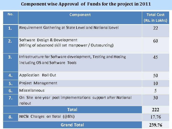 Component wise Approval of Funds for the project in 2011 No. Component Total Cost