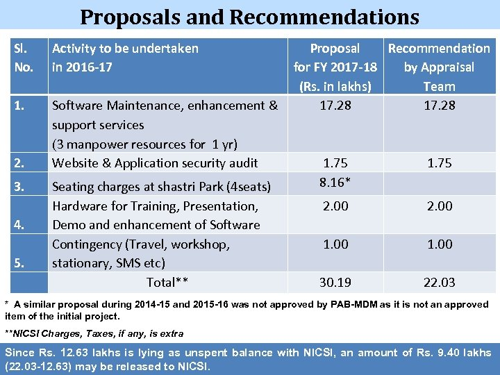Proposals and Recommendations Sl. No. Activity to be undertaken in 2016 -17 1. Software
