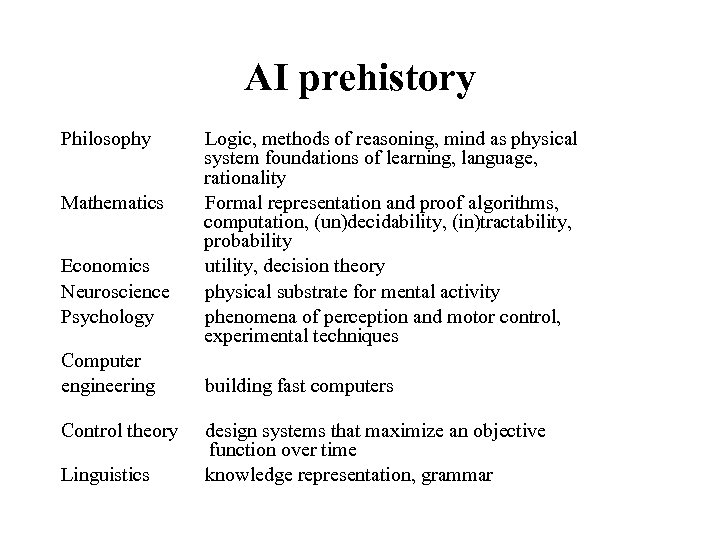 AI prehistory Philosophy Mathematics Economics Neuroscience Psychology Computer engineering Control theory Linguistics Logic, methods