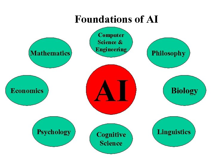 Foundations of AI Mathematics Economics Psychology Computer Science & Engineering AI Cognitive Science Philosophy