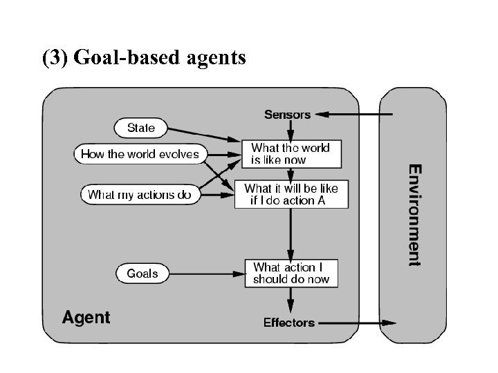(3) Goal-based agents