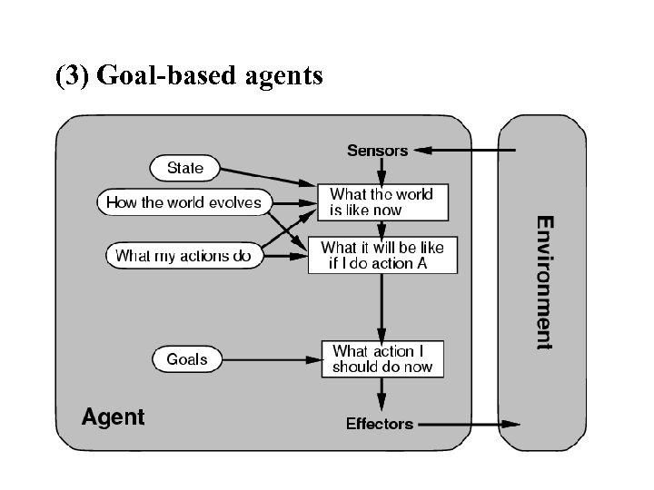 (3) Goal-based agents