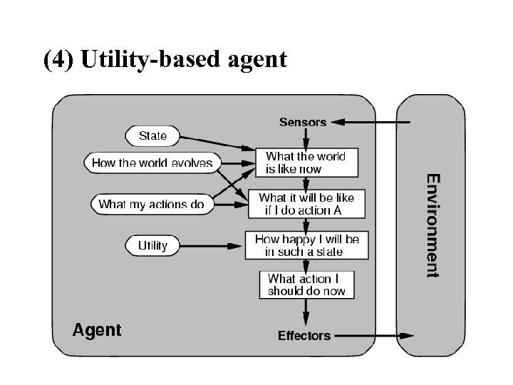 (4) Utility-based agent