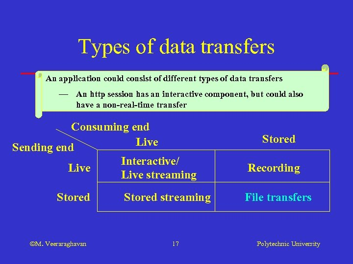 Types of data transfers An application could consist of different types of data transfers