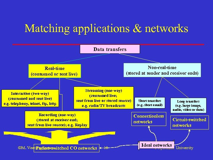 Matching applications & networks Data transfers Non-real-time (stored at sender and receiver ends) Real-time