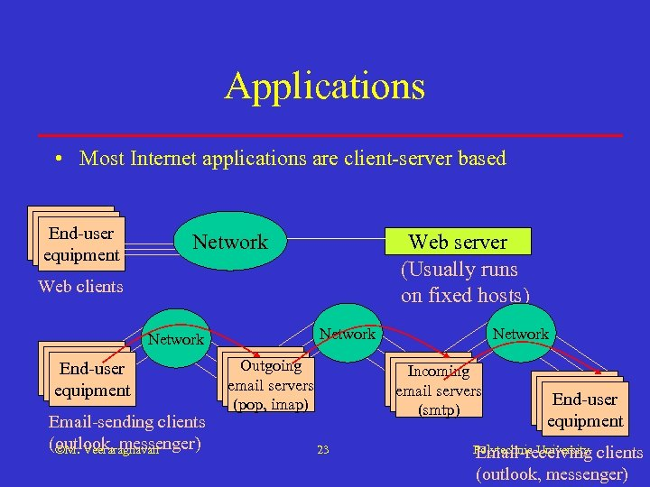Applications • Most Internet applications are client-server based End-user equipment Web server (Usually runs