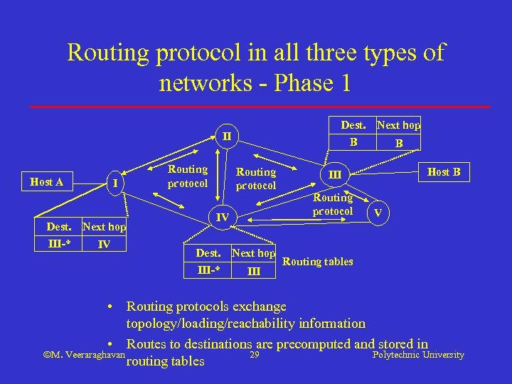 Routing protocol in all three types of networks - Phase 1 Dest. B II