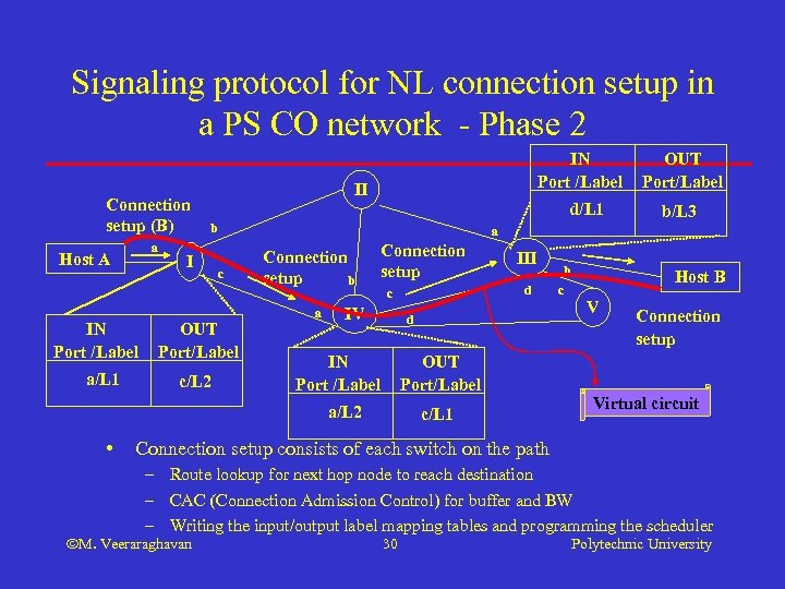 Signaling protocol for NL connection setup in a PS CO network - Phase 2