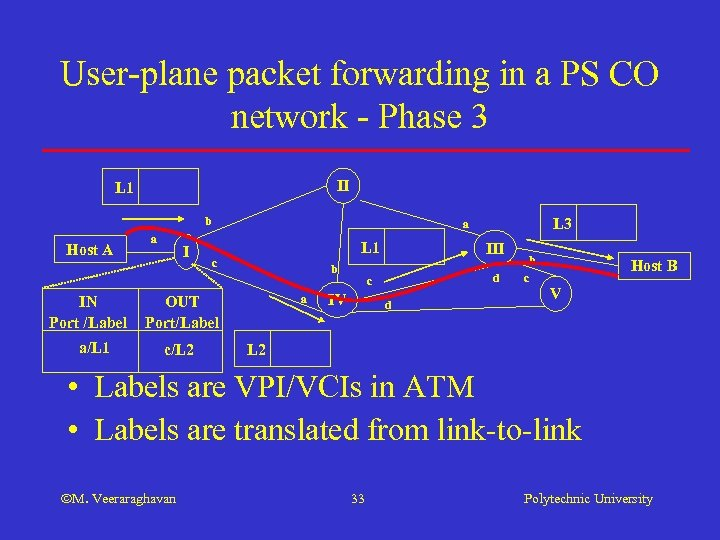 User-plane packet forwarding in a PS CO network - Phase 3 II L 1
