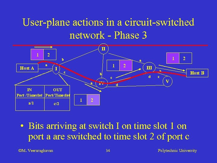 User-plane actions in a circuit-switched network - Phase 3 II 1 Host A 2