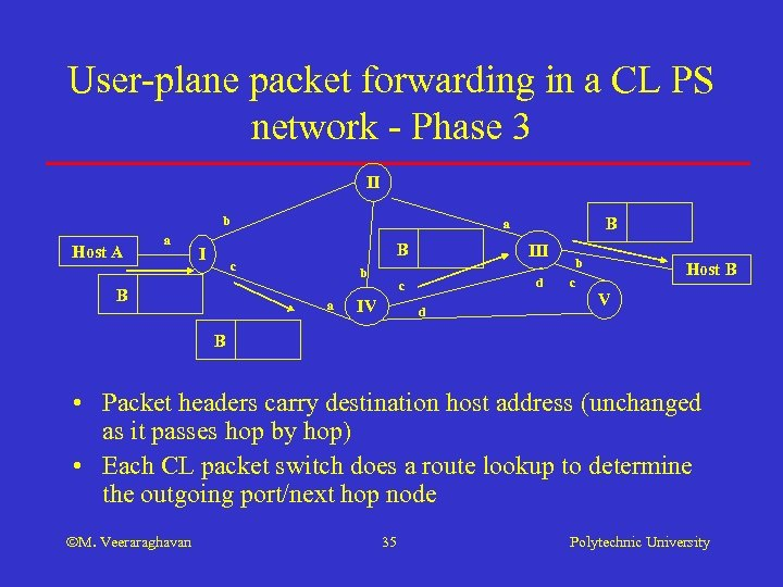 User-plane packet forwarding in a CL PS network - Phase 3 II b Host