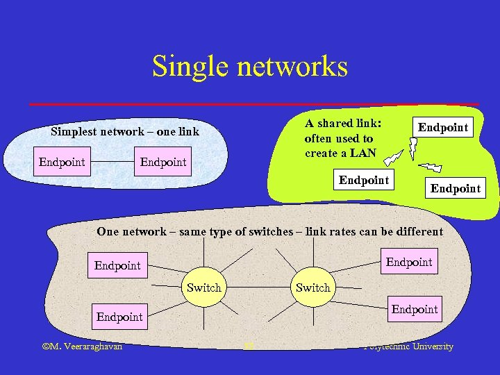 Single networks A shared link: often used to create a LAN Simplest network –