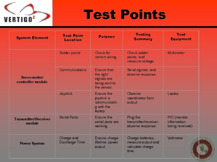 Test Points System Element Test Point Location Purpose Testing Summary Test Equipment Solder points