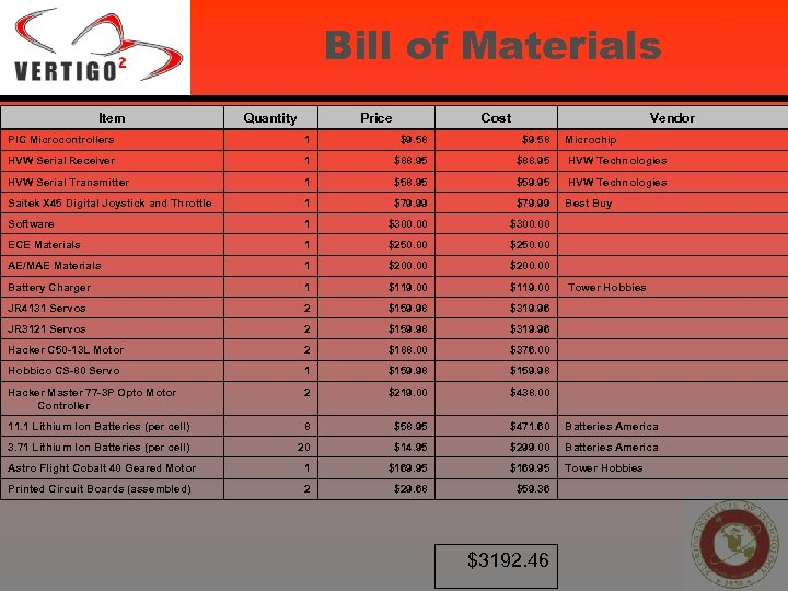 Bill of Materials Item Quantity Price Cost Vendor PIC Microcontrollers 1 $9. 58 HVW