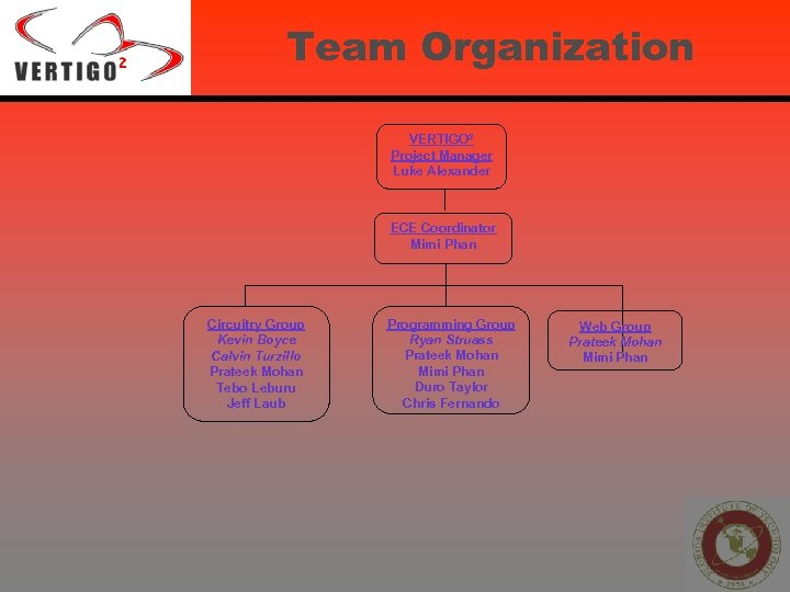 Team Organization VERTIGO² Project Manager Luke Alexander ECE Coordinator Mimi Phan Circuitry Group Kevin