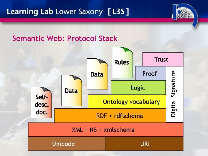 Semantic Web: Protocol Stack