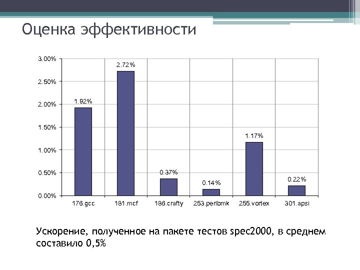 Оценка эффективности 3. 00% 2. 72% 2. 50% 2. 00% 1. 92% 1. 50%