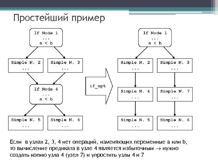 Простейший пример Если в узлах 2, 3, 4 нет операций, изменяющих переменные a или