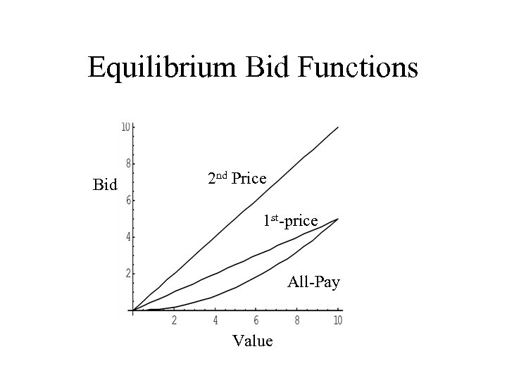 Equilibrium Bid Functions Bid 2 nd Price 1 st-price All-Pay Value