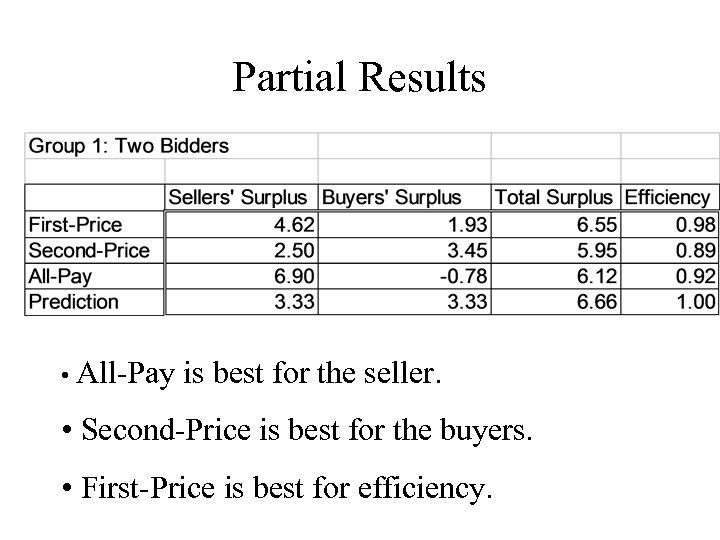 Partial Results • All-Pay is best for the seller. • Second-Price is best for