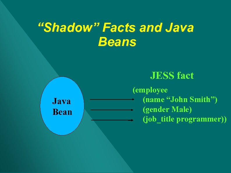 """""""Shadow"""" Facts and Java Beans JESS fact Java Bean (employee (name """"John Smith"""") (gender"""