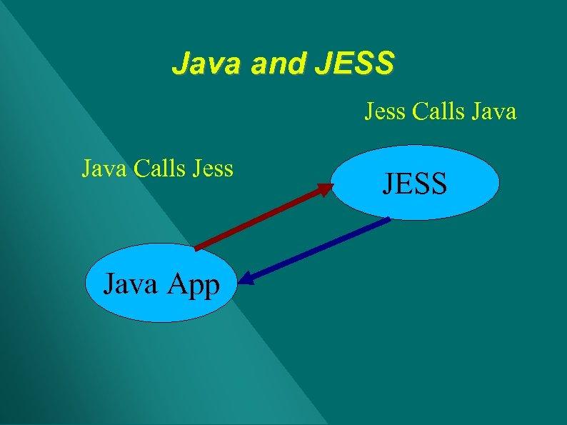 Java and JESS Jess Calls Java Calls Jess Java App JESS