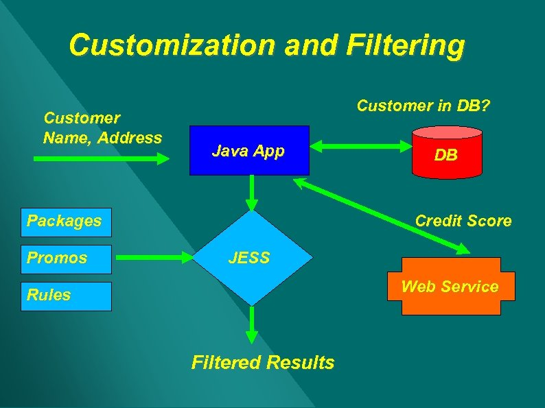 Customization and Filtering Customer Name, Address Customer in DB? Java App Packages Promos DB