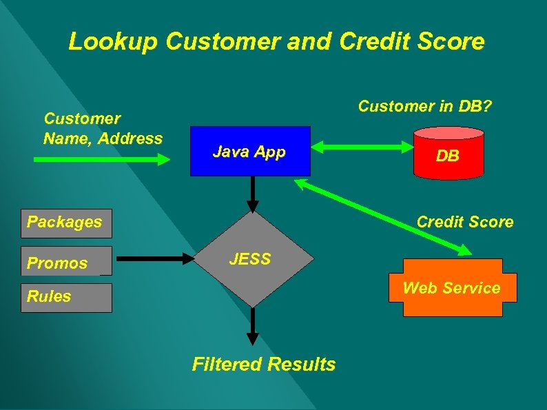 Lookup Customer and Credit Score Customer Name, Address Customer in DB? Java App Packages