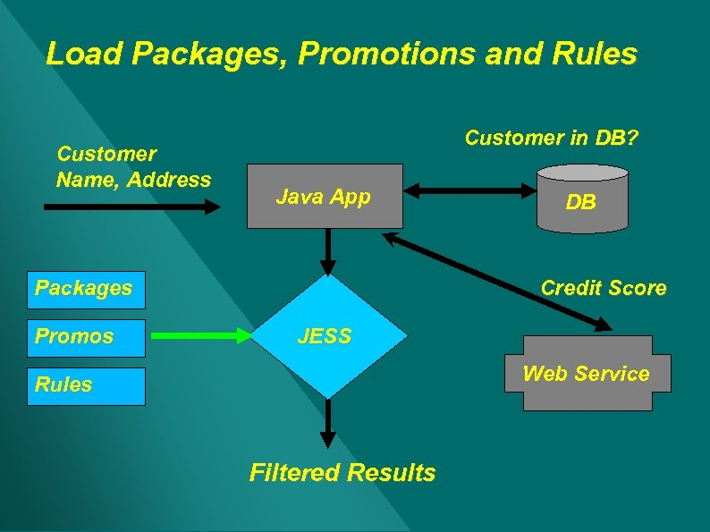 Load Packages, Promotions and Rules Customer Name, Address Customer in DB? Java App Packages