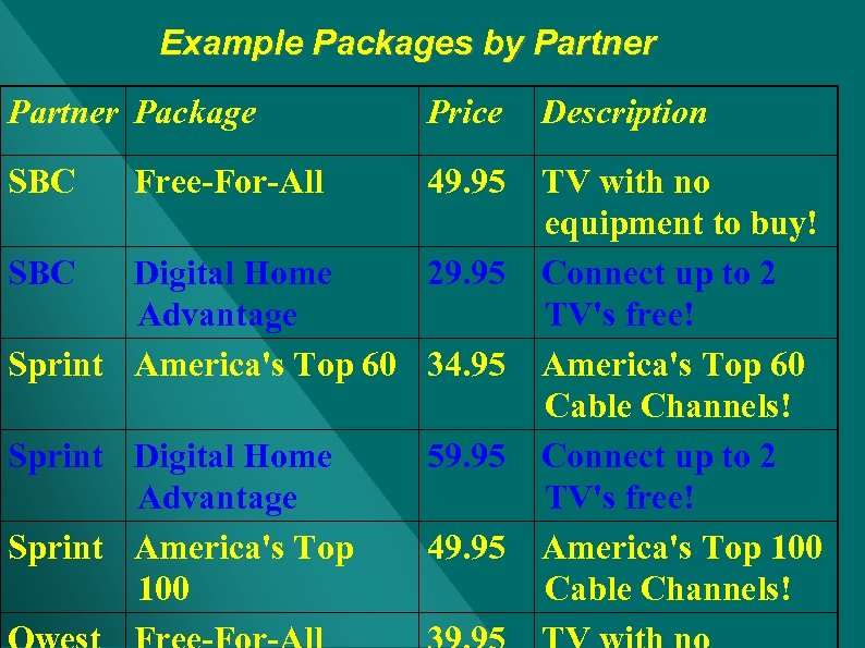 Example Packages by Partner Package Price SBC 49. 95 Free-For-All Description TV with no