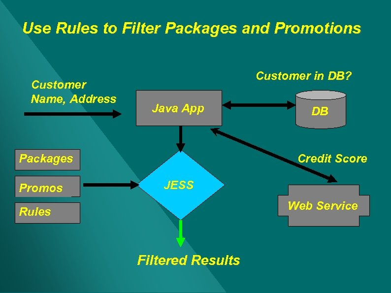 Use Rules to Filter Packages and Promotions Customer Name, Address Customer in DB? Java